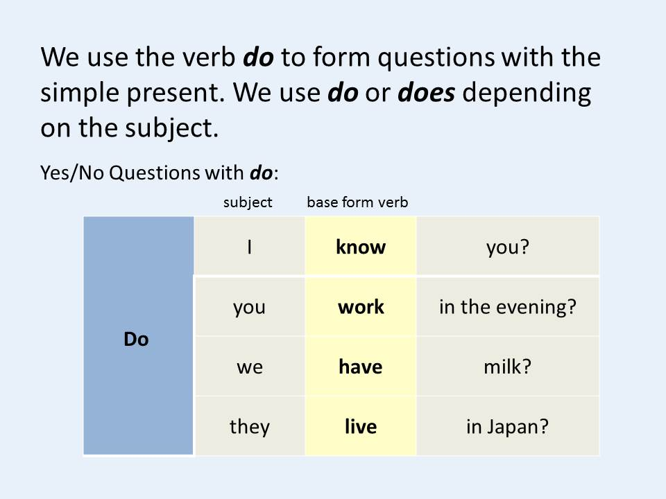 Yesno Questions With The Simple Present One Point. Yesno Questions With The Simple Present One Point Grammar Lesson 134. Worksheet. Yes No Questions Esl Worksheet At Clickcart.co