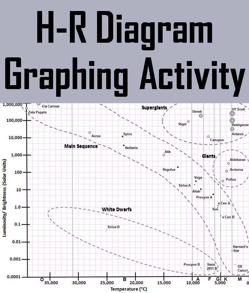 Hr Diagram Activity Answers | Wiring Schematic Diagram on as is to be diagram, a schematic circuit, ups battery diagram, template diagram, layout diagram, circuit diagram, ic schematic diagram, a schematic drawing, simple schematic diagram,