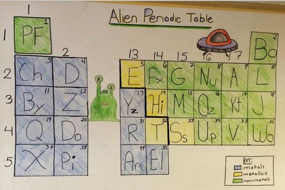 Alien Periodic Table