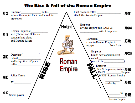 Roman Empire COMPLETE UNIT PLANS with PBL ANSWER KEY – Roman Empire Worksheets