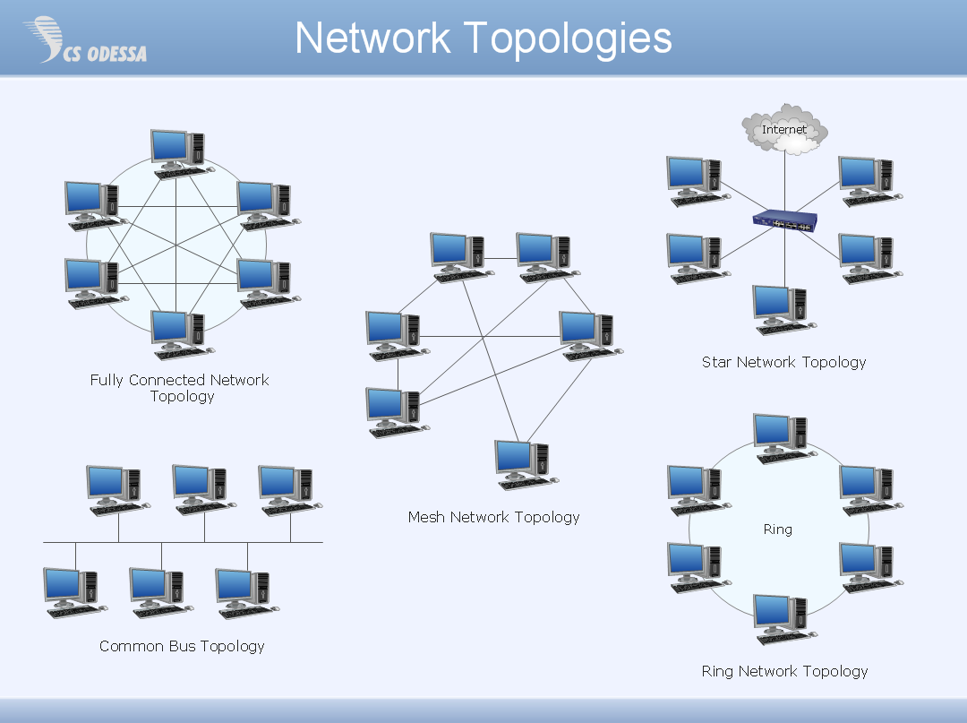 a network topology essay Network topology essaystopic 1-chapter 6: network topologies explain the difference between logical and physical topologies describe the three different types of topologies.