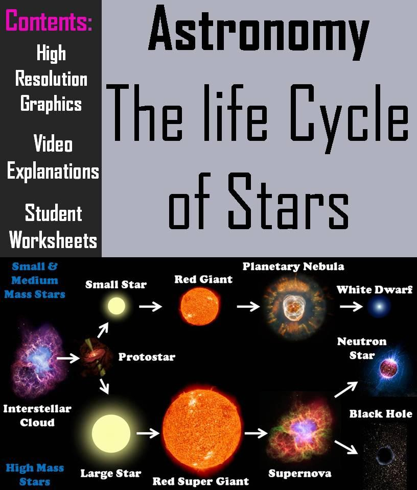 understanding the life cycle of a star Description of the science content of the module: each stage in a star's life cycles when it is most appropriate to use the module: after the life cycle of a star has been introduced.